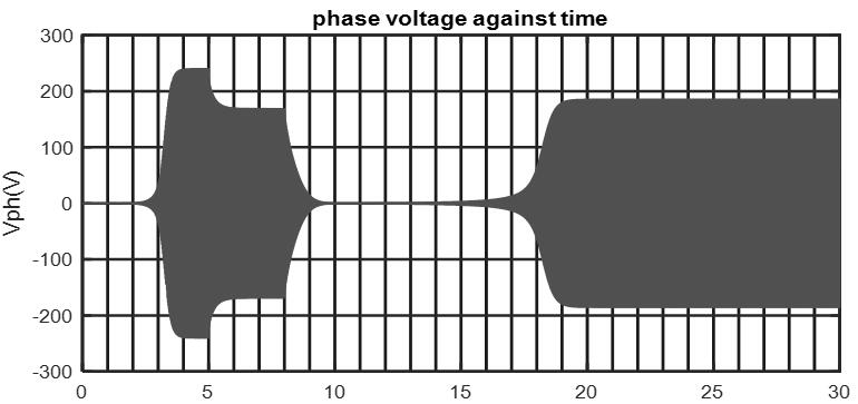Phase voltage against time at C = 140μf