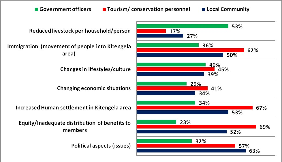 Comparative Analysis of Factors Contributing to the Sub-division of Group Ranches in Kitengela
