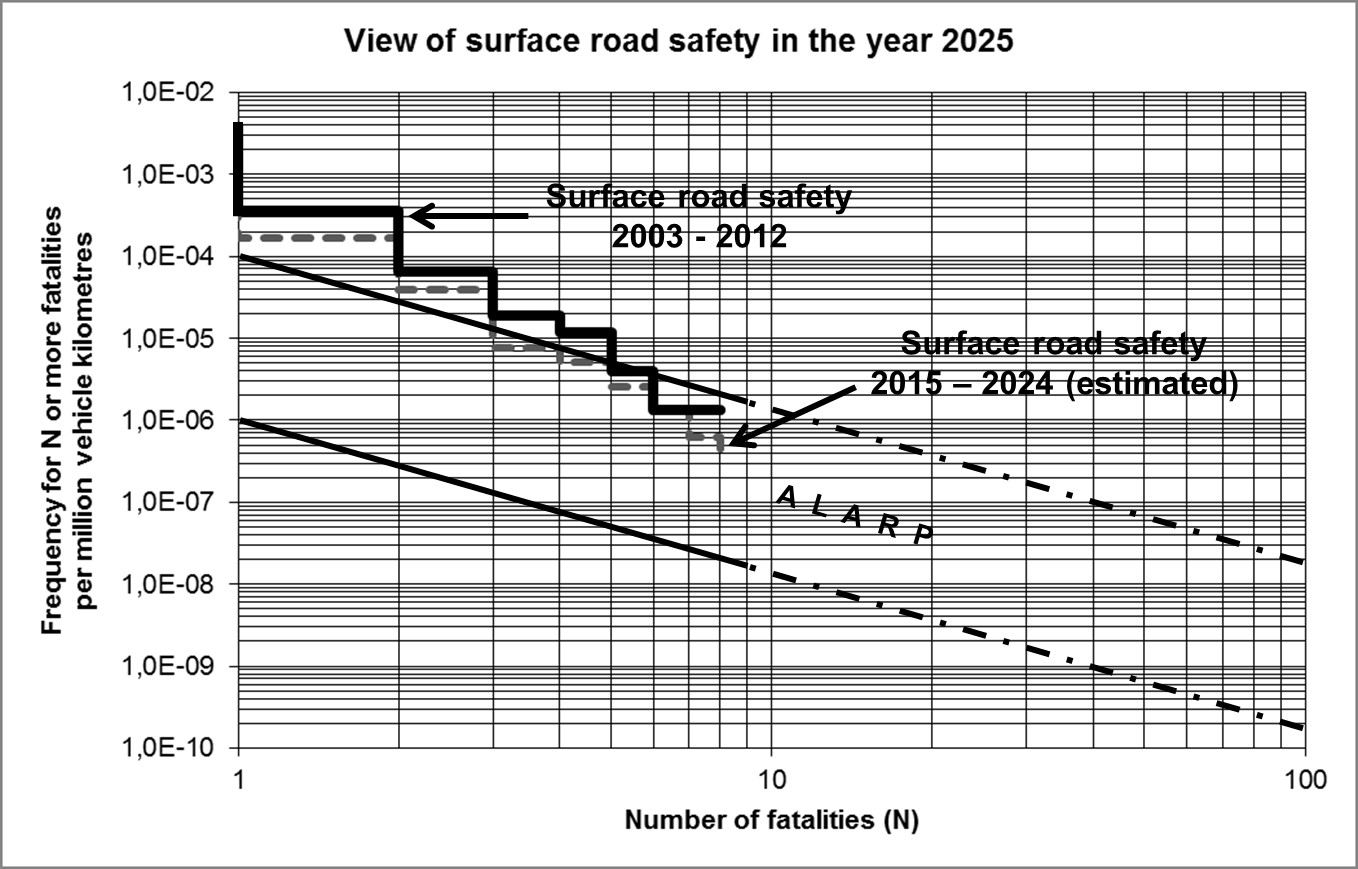 The estimated risk profile for the period 2015 – 2024 compared to the profile for the period 2003 - 2012. The proposed ALARP area is also outlined.