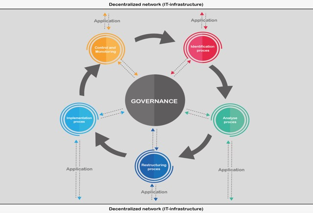 Coherent model structure Governance