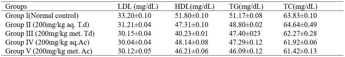 Lipid profiles of rats administered with aqueous and methanolic extracts of T. daniellii and A. cordifolia